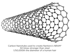CNT Carbon Nano Tube