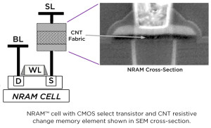 Nantero NRAM crossection